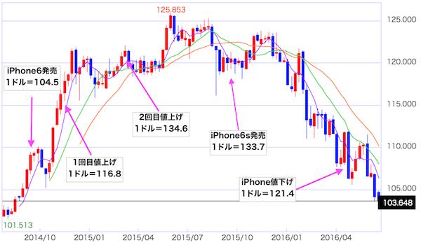 円相場とiPhoneの価格