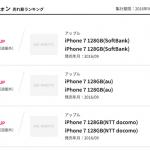 iPhone7発売初週、販売ランキング1位は「ソフトバンク iPhone7 128GB」