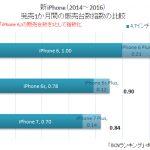 販売数はiPhone 7 < iPhone6s、7 Plus > 6s Plus 品薄でもPlusは好調