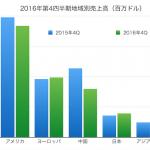 Apple第4四半期決算を発表 日本での売上は拡大、中国は縮小