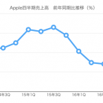 iPhone復調、iPad絶不調、Mac堅調、Apple Watch微妙…