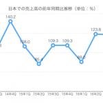 Appleの日本での好調はやっぱりApple Payの影響か