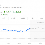 Appleの株価、新製品発表の噂で史上最高値を更新 大丈夫か?