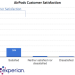 AirPodsの「顧客満足度98%」 Apple製品で最高水準を記録