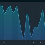 iPhoneで睡眠モニタアプリを試してみた 正確性はまだ不明だが面白い