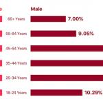 Apple「Newsアプリ」閲覧者の性別・年齢層をアクセス統計に追加