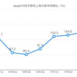 Appleの業績見込みは「例年通り9月にiPhoneの新モデル発売」を示唆