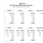 Apple 2018年度第2四半期 iPhoneは販売台数3%増、売上高14%増